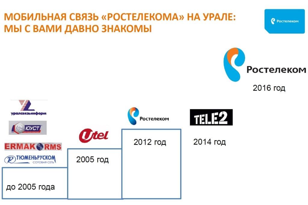«Ростелеком» объявил озапуске мобильной связи наУрале