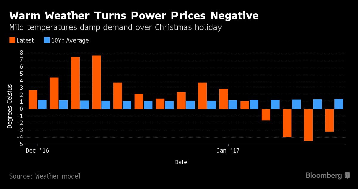 НаРождественские праздники электроэнергия вГермании временно будет бесплатной благодаря ветроэлектростанциям